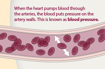 What is Blood pressure BP