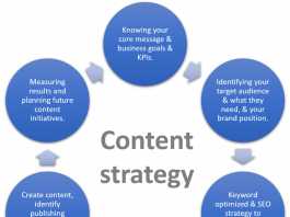 Improve Your Content Strategy