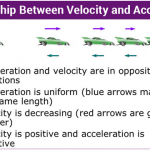 What is the difference between velocity and acceleration