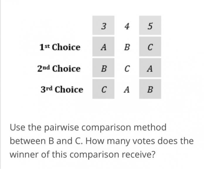 pairwise comparison method